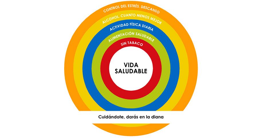 los círculos de la VIDA SALUDABLE