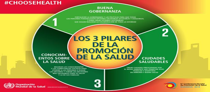 infographic_health_promotion_3_pillars-small-es_680x300